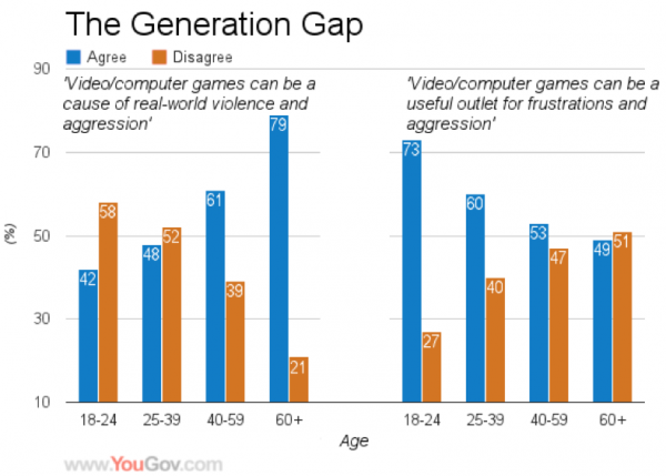 Gaming Graph, video games