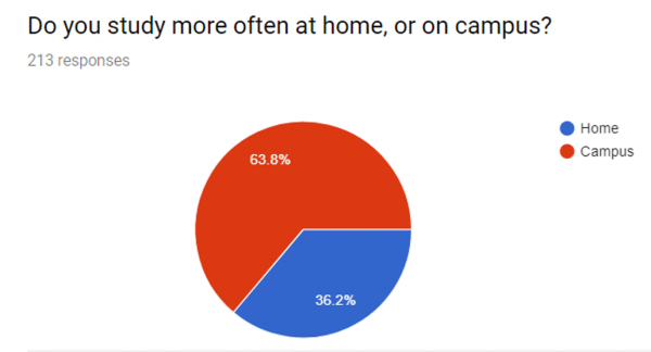 Do you study more often at home, or on campus?